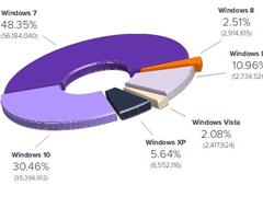 微软尴尬了,Windows XP竟还有这么多用户!