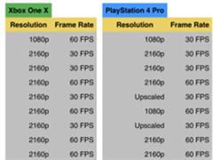 微软Xbox One X到底有多强?与PS4 Pro多款游戏测试对比