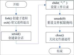 守護進程是什么?linux創建守護進程的步驟詳解