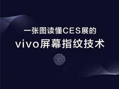 一图读懂CES 2018展会上的vivo屏幕指纹技术