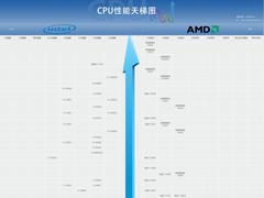 2019年12月最新CPU天梯圖 桌面級處理器天梯圖