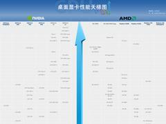 2020年2月顯卡天梯圖:桌面級顯卡性能天梯圖最新版