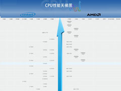 2020年7月最新CPU天梯图 桌面级处理器天梯图