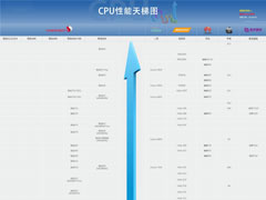 2020年7月最新手机CPU性能天梯图:手机处理器天梯图