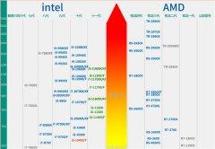 2021年7月笔记本CPU天梯图 笔记本CPU天梯图2021年7月高清完整版